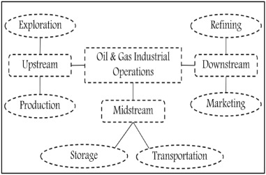 Wireless Sensor Networks in oil and gas industry: Recent advances,  taxonomy, requirements, and open challenges - ScienceDirect