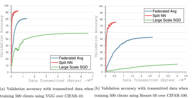 Distributed learning of deep neural network over multiple agents