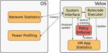 Velox VM: A safe execution environment for resource-constrained IoT
