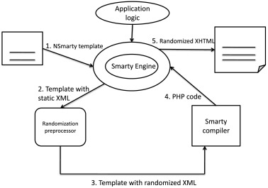A survey of detection methods for XSS attacks - ScienceDirect