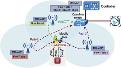 MC-VAP: A multi-connection virtual access point for high