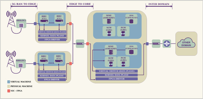 Towards an FPGA-Accelerated programmable data path for edge-to-core
