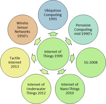 Internet of Things (IoT), mobile cloud, cloudlet, mobile IoT