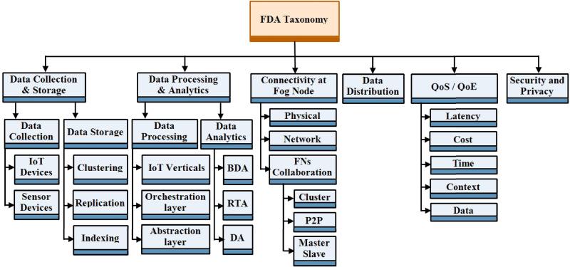 Fog data analytics: A taxonomy and process model - ScienceDirect