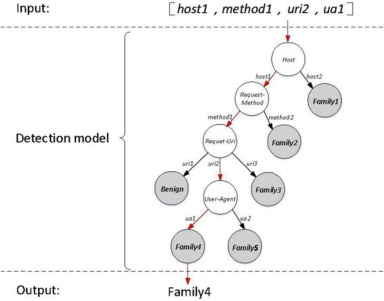 A mobile malware detection method using behavior features in