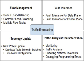 Whats The Purpose Of Balancing Or Monitoring Your Checking Account >> An Approach For Sdn Traffic Monitoring Based On Big Data Techniques