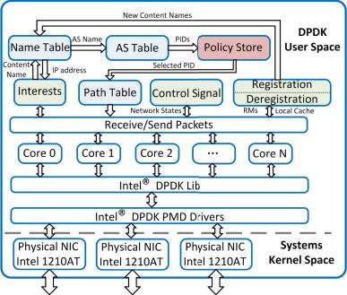Dpdk Send Packet Example
