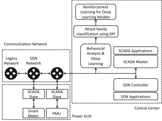 Implementation of deep packet inspection in smart grids and