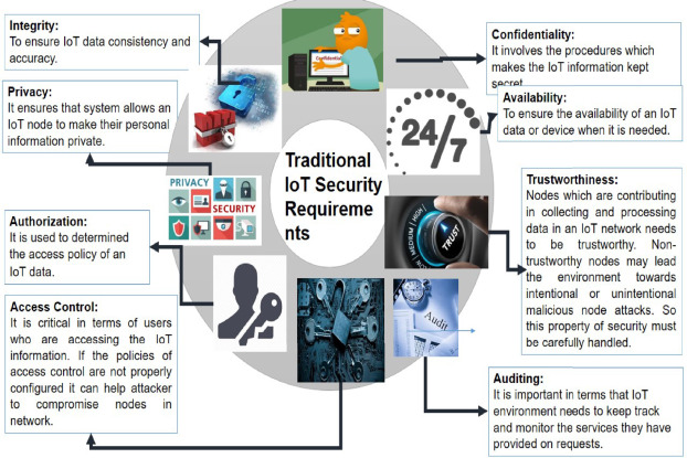 Trust Models Of Internet Of Smart Things A Survey Open Issues And Future Directions Sciencedirect