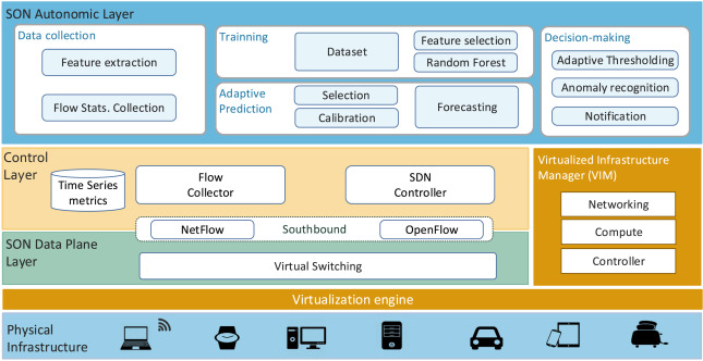 Traffic-flow analysis for source-side DDoS recognition on 5G