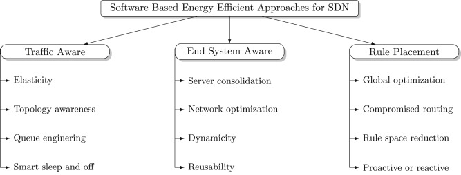 A survey of energy efficiency in SDN: Software-based methods