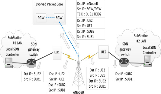 SDN-enabled recovery for Smart Grid teleprotection applications in