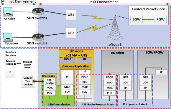 SDN-enabled recovery for Smart Grid teleprotection