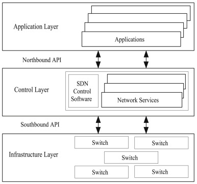 Challenges and solutions in Software Defined Networking: A survey