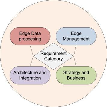 Edge computing for Internet of Things: A survey, e