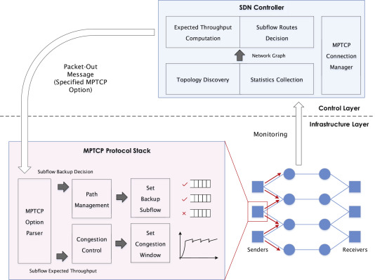 Improve MPTCP with SDN: From the perspective of resource
