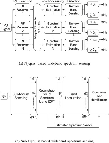 Progression on spectrum sensing for cognitive radio networks: A
