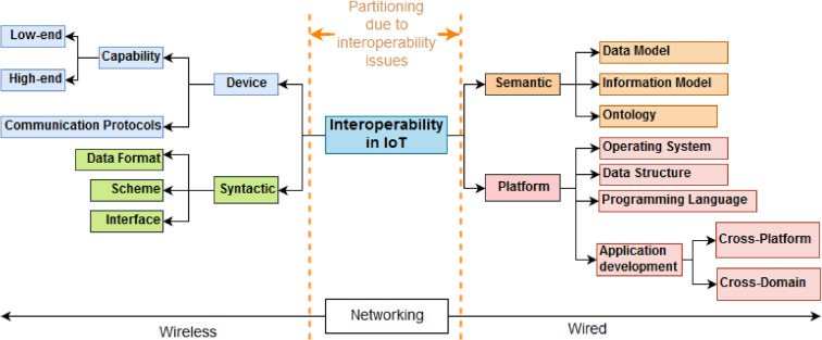 A walkthrough of the emerging IoT paradigm: Visualizing inside