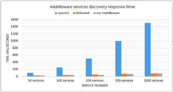 MsM: A microservice middleware for smart WSN-based IoT application