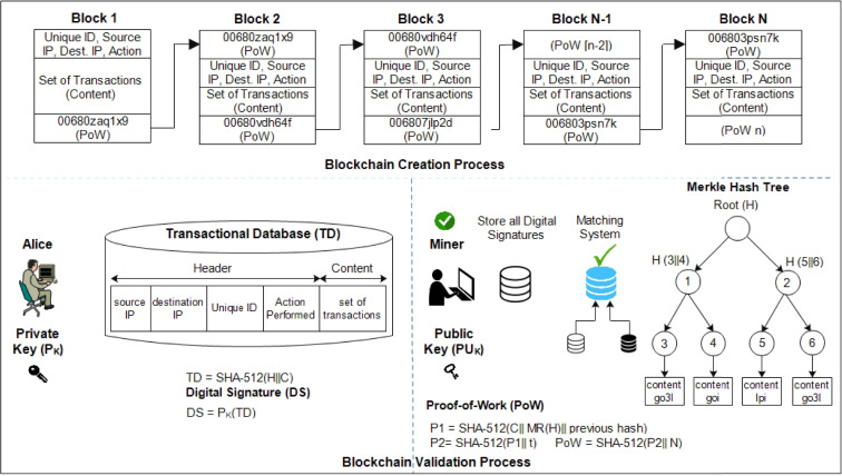 Blockchain for smart communities: Applications, challenges