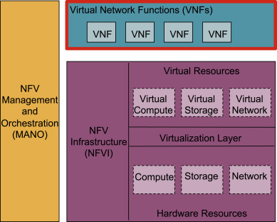 Towards a virtual network function research agenda: A