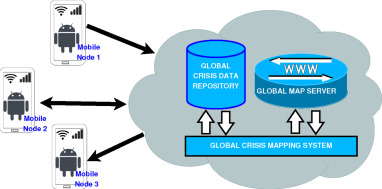 CRIMP: Here crisis mapping goes offline - ScienceDirect