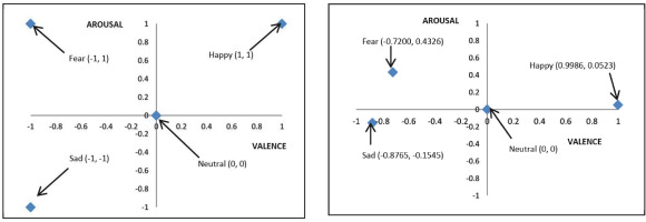 A survey of emotion recognition methods with emphasis on E