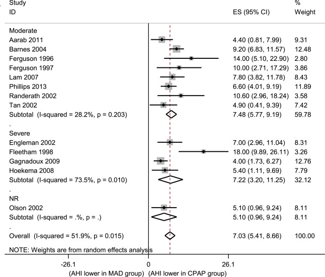 Meta-analysis of randomised controlled trials of oral