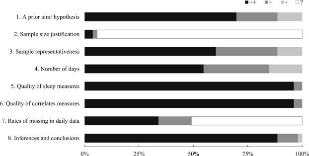 Beyond the mean: A systematic review on the correlates of