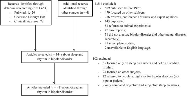 Chronotype and circadian rhythm in bipolar disorder: A