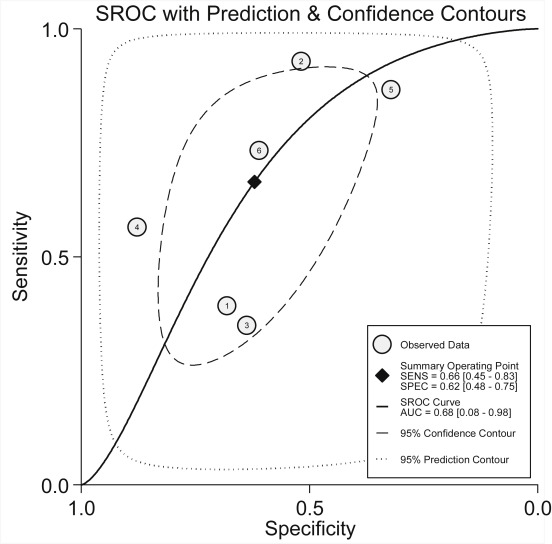 Performance of screening questionnaires for obstructive