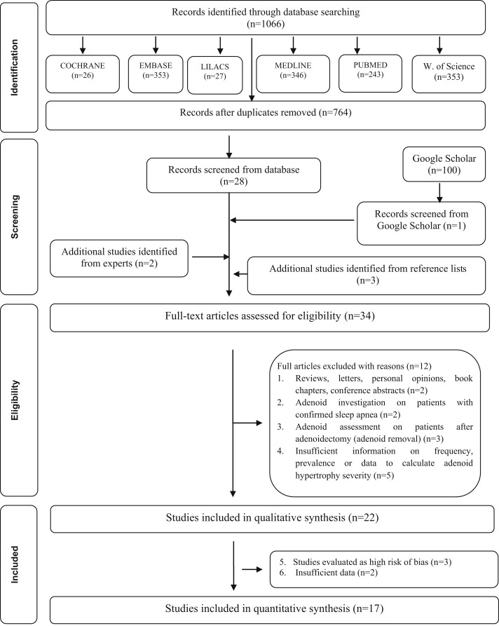 Prevalence Of Adenoid Hypertrophy A Systematic Review And Meta