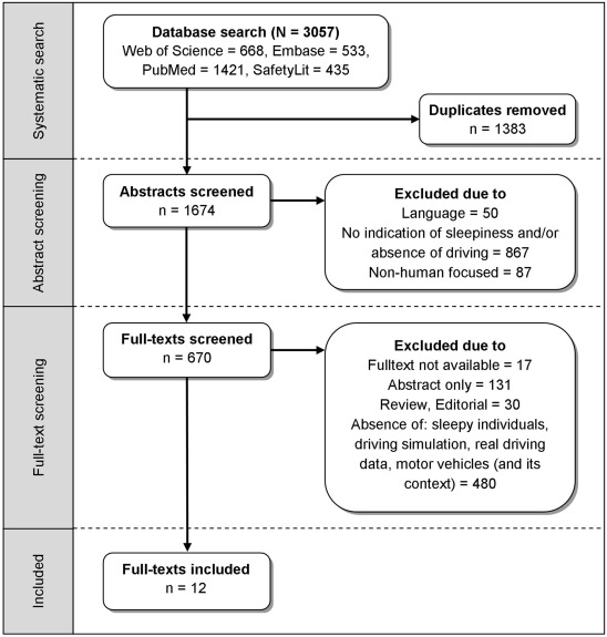 Driving simulators in the clinical assessment of fitness to