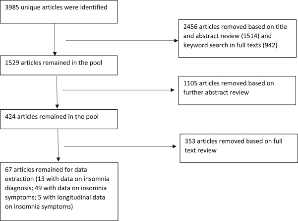 A meta-analysis of associations between obesity and insomnia