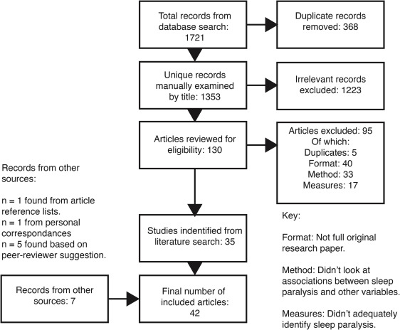 A systematic review of variables associated with sleep
