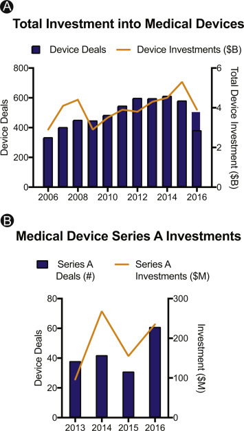 An investor perspective on forming and funding your medical
