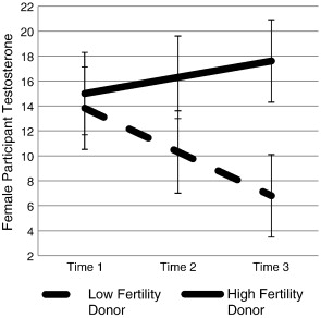 Attunement to the fertility status of same-sex rivals