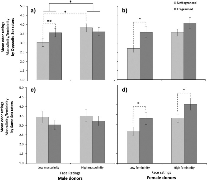 The impact of artificial fragrances on the assessment of mate