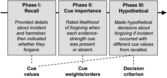 A signal-detection approach to modeling forgiveness decisions
