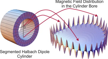 Magnetic field homogeneity perturbations in finite Halbach dipole