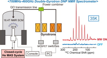Advanced instrumentation for DNP-enhanced MAS NMR for higher