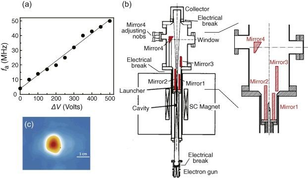 Advanced instrumentation for DNP-enhanced MAS NMR for higher