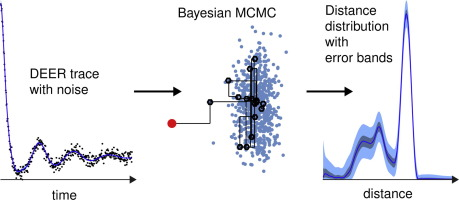 A Bayesian approach to quantifying uncertainty from experimental