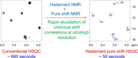 Rapid Elucidation Of Chemical Shift Correlations In Complex Nmr