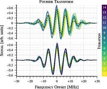Feedback control optimisation of ESR experiments - ScienceDirect