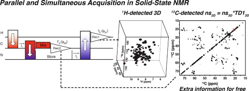 A Suite Of Solid State Nmr Experiments To Utilize Orphaned