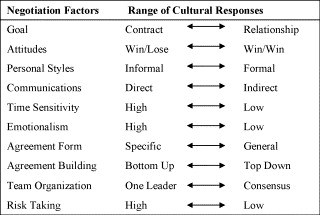 Cultural tendencies in negotiation: A comparison of Finland