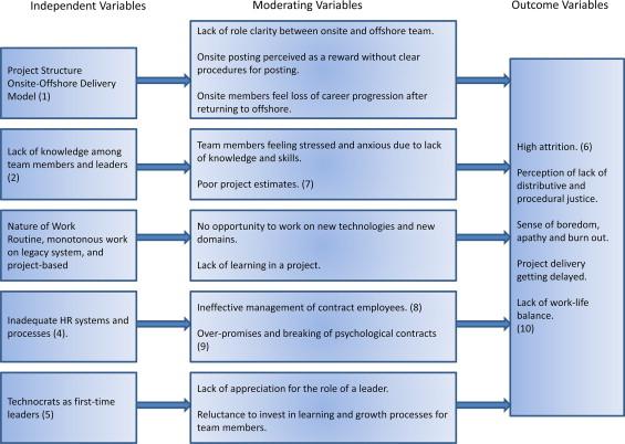 hr challenges in bpo industry
