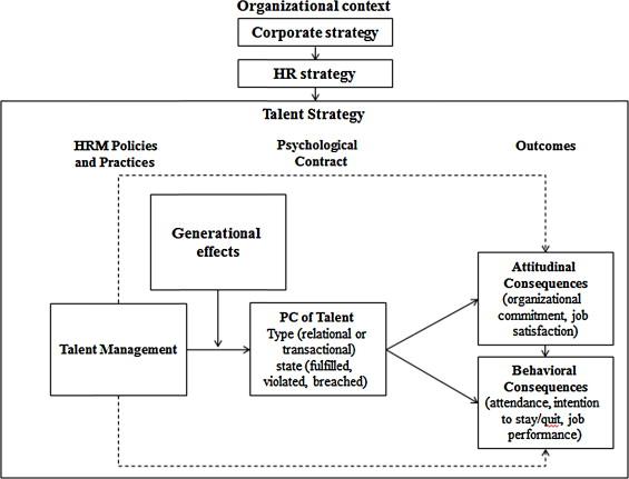 Generational Challenges To Talent Management A Framework For Talent