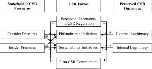 legitimacy theory corporate social responsibility